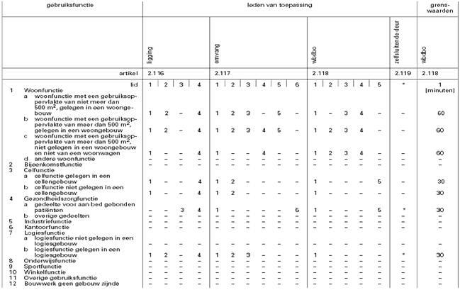 Afmetingen Keuken Bouwbesluit : tabel 2.145.1: